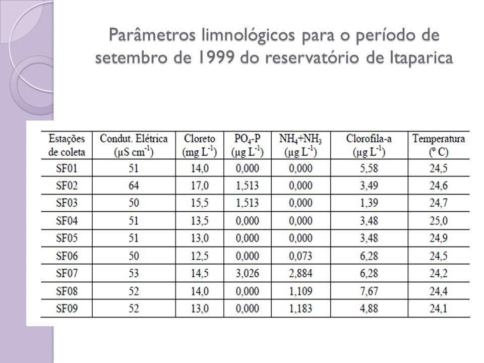 Parâmetros limnológicos para o período de setembro de 1999 do reservatório de Itaparica