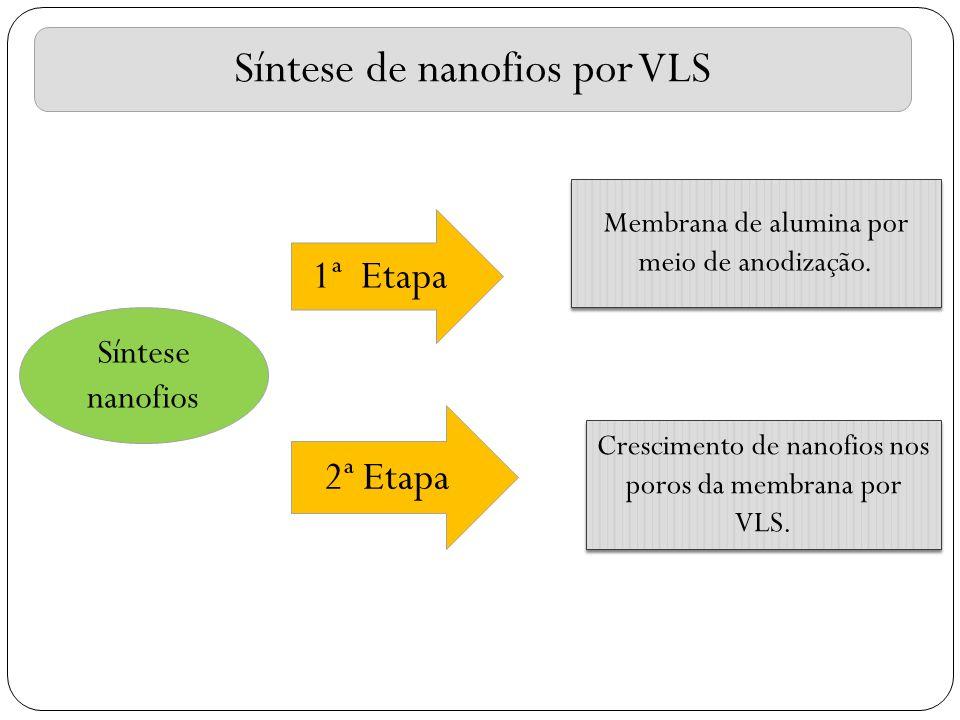 Síntese de nanofios por VLS