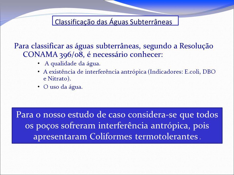Classificação das Águas Subterrâneas