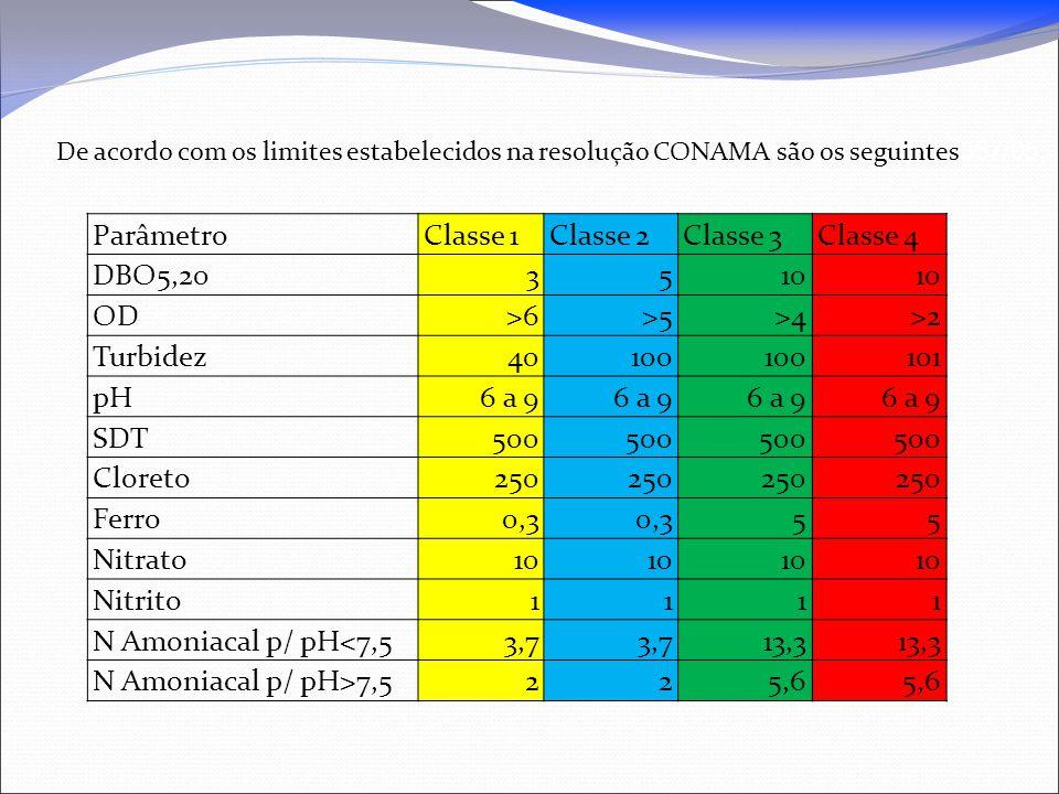 Parâmetro Classe 1 Classe 2 Classe 3 Classe 4 DBO5,20 3 5 10 OD >6