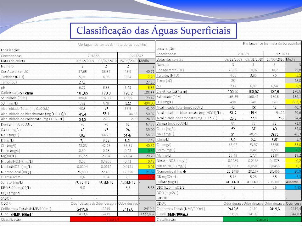 Classificação das Águas Superficiais