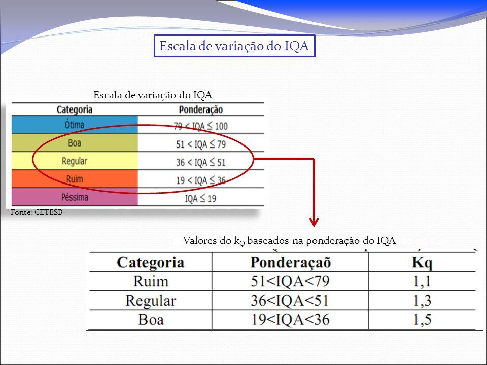Escala de variação do IQA