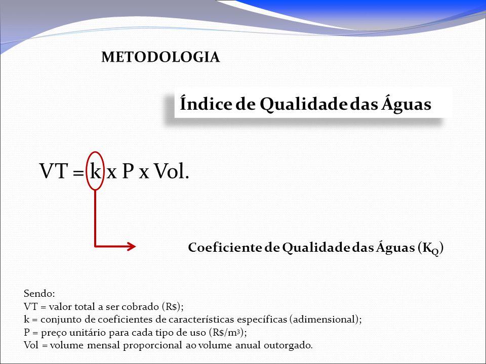 VT = k x P x Vol. metodologia Índice de Qualidade das Águas