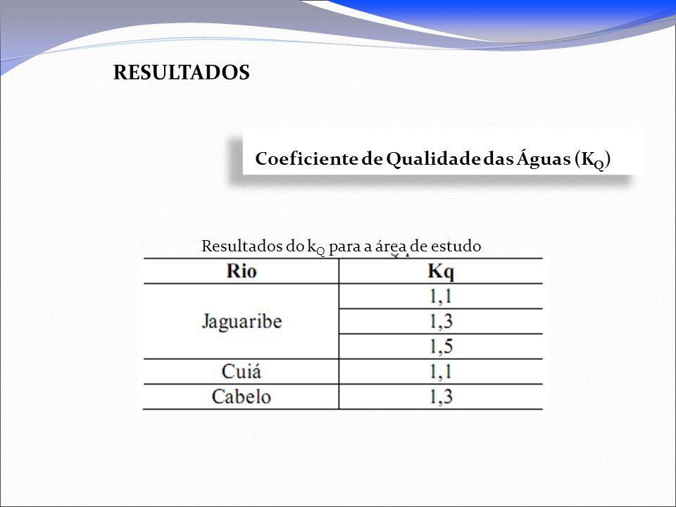 resultados Coeficiente de Qualidade das Águas (KQ)