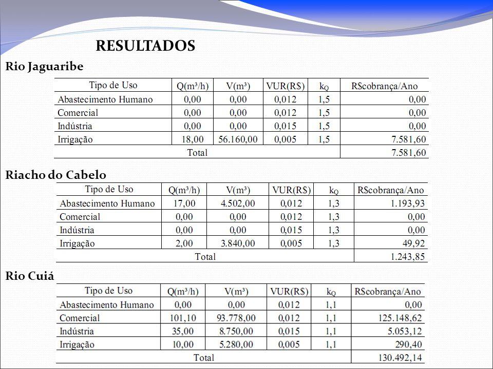 resultados Rio Jaguaribe Riacho do Cabelo Rio Cuiá