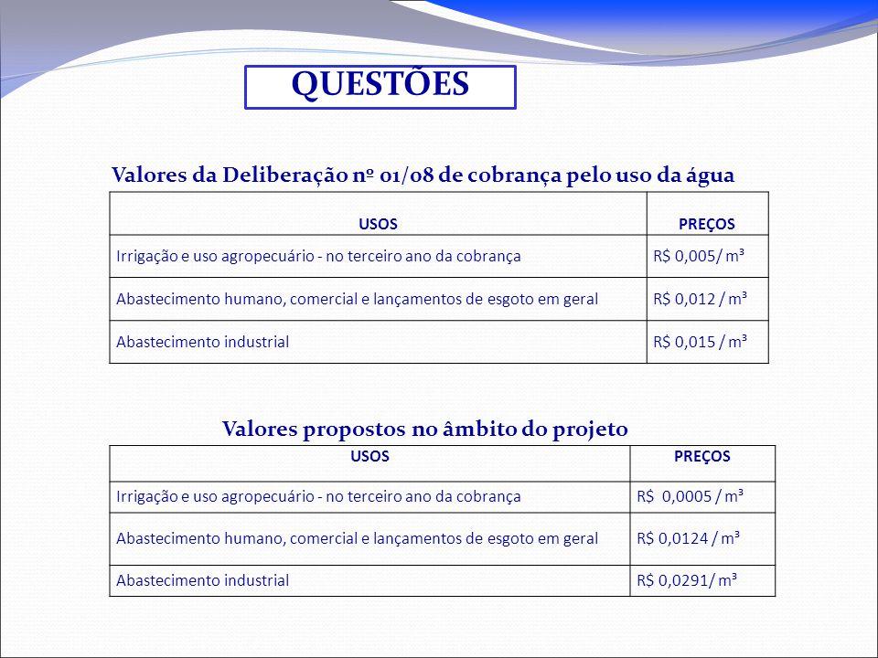 QUESTÕES Valores da Deliberação nº 01/08 de cobrança pelo uso da água