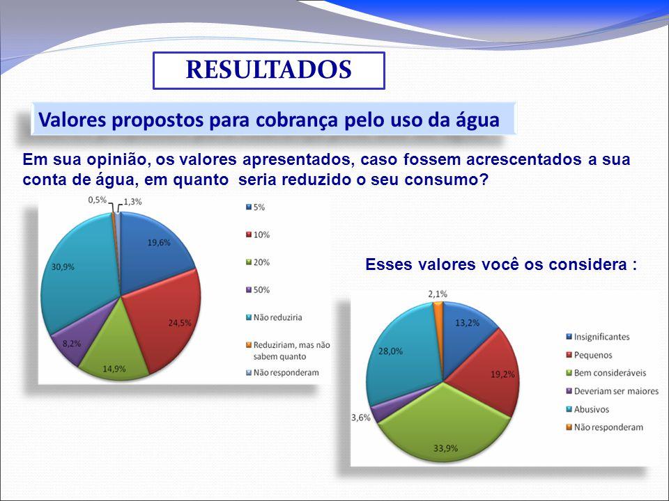 RESULTADOS Valores propostos para cobrança pelo uso da água