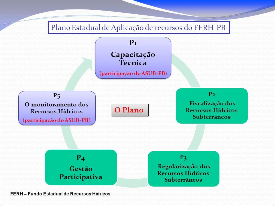Plano Estadual de Aplicação de recursos do FERH-PB P1