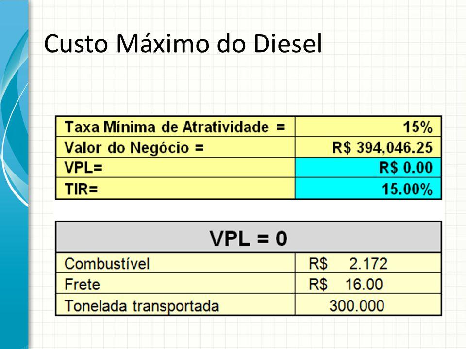 Custo Máximo do Diesel Forneça uma breve visão geral da apresentação. Descreva o foco principal da apresentação e por que ela é importante.