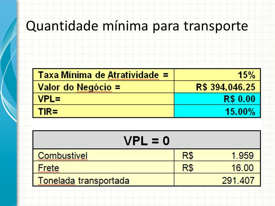 Quantidade mínima para transporte