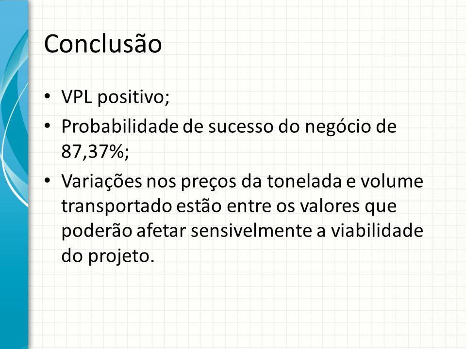 Conclusão VPL positivo; Probabilidade de sucesso do negócio de 87,37%;