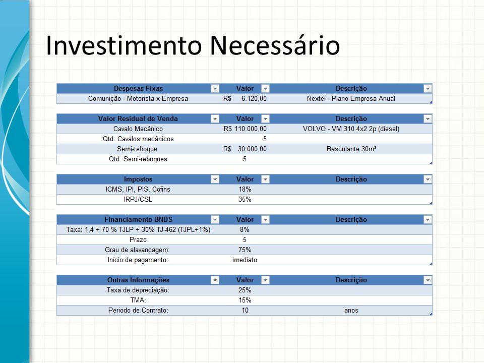 Investimento Necessário
