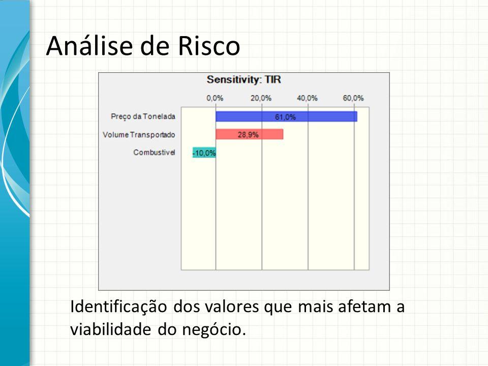 Análise de Risco Forneça uma breve visão geral da apresentação. Descreva o foco principal da apresentação e por que ela é importante.