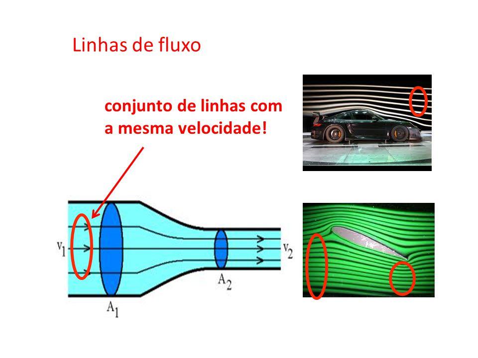 Linhas de fluxo conjunto de linhas com a mesma velocidade!