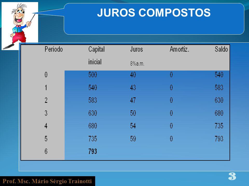 JUROS COMPOSTOS