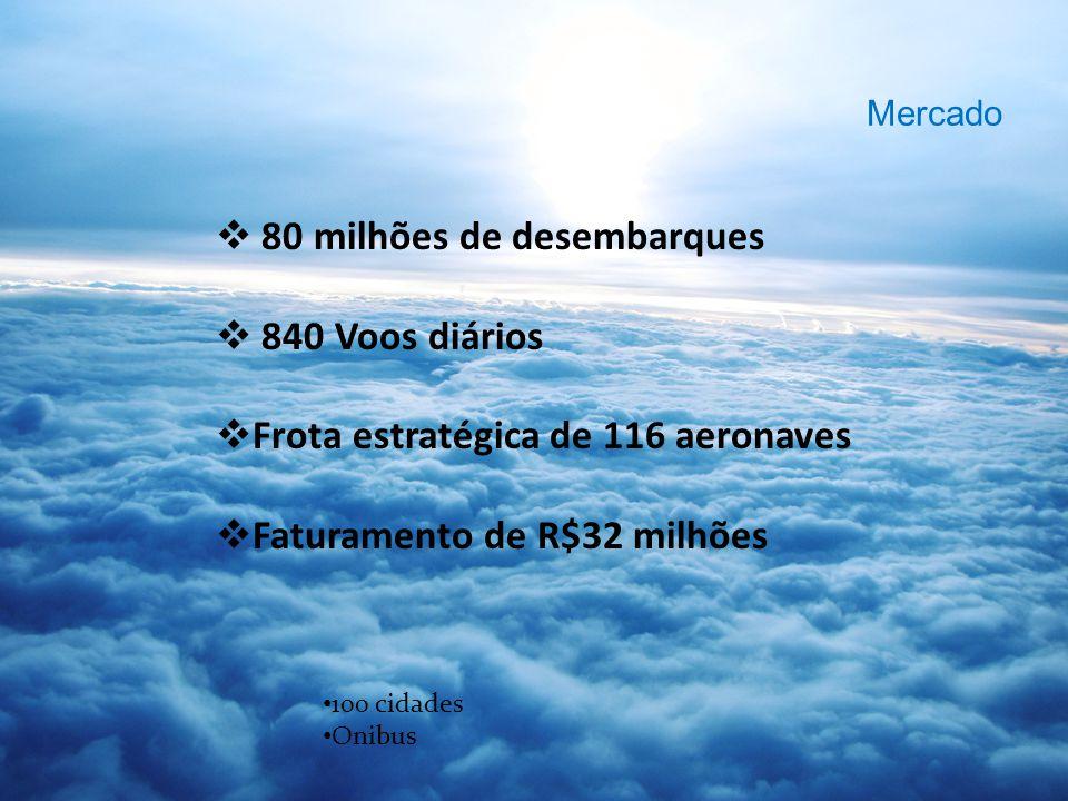 80 milhões de desembarques 840 Voos diários