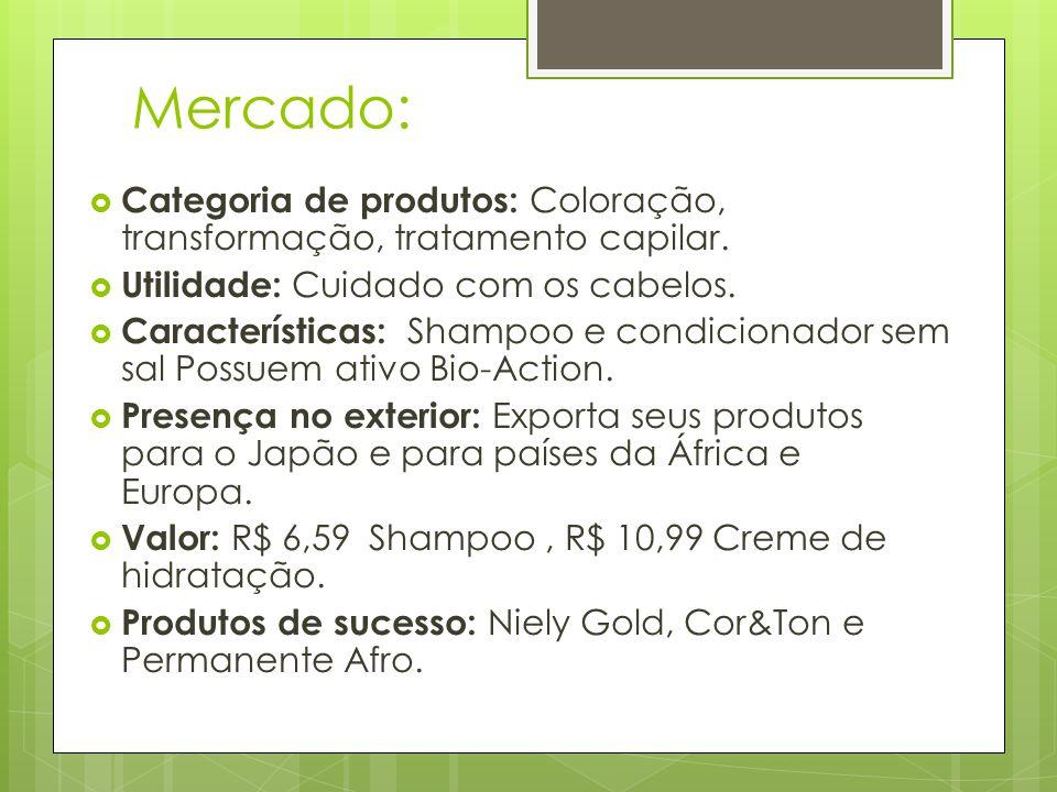 Mercado: Categoria de produtos: Coloração, transformação, tratamento capilar. Utilidade: Cuidado com os cabelos.