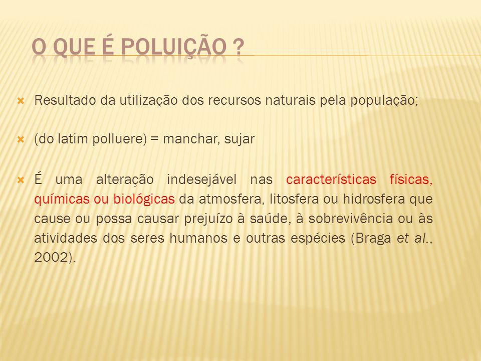 O que é Poluição Resultado da utilização dos recursos naturais pela população; (do latim polluere) = manchar, sujar.