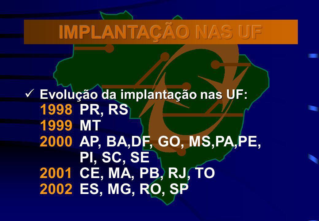IMPLANTAÇÃO NAS UF 1998 PR, RS 1999 MT