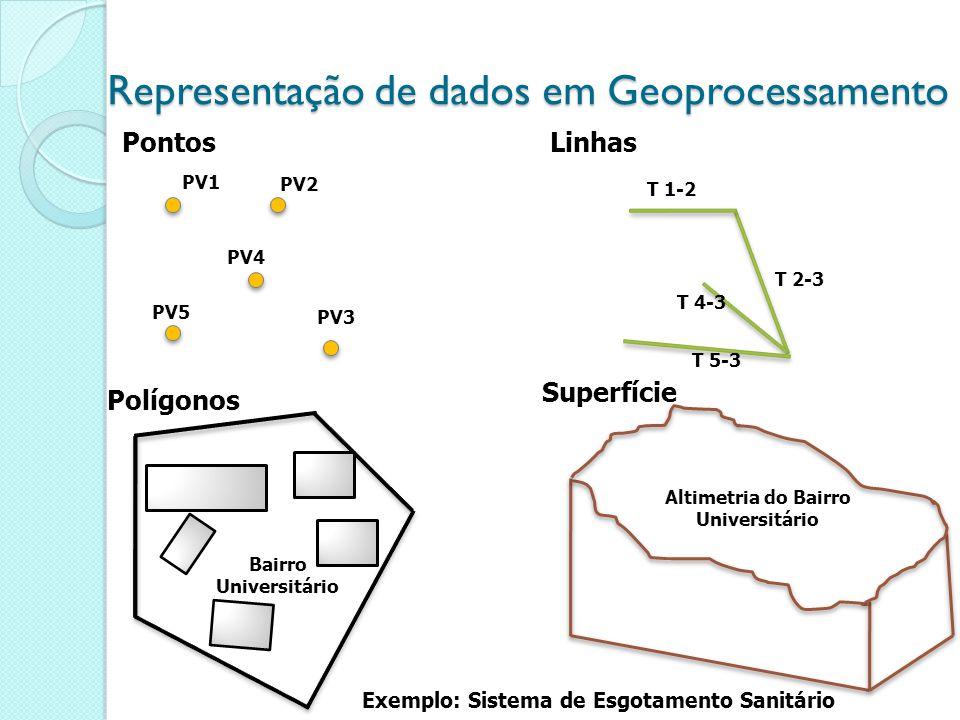 Representação de dados em Geoprocessamento
