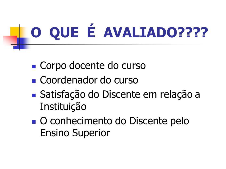 O QUE É AVALIADO Corpo docente do curso Coordenador do curso
