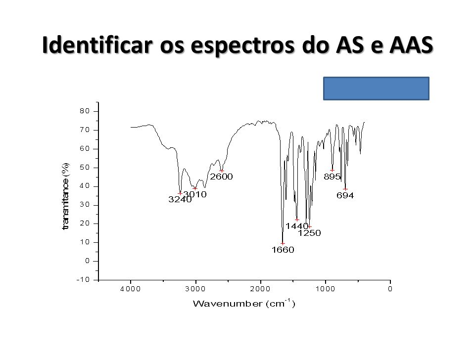 Identificar os espectros do AS e AAS