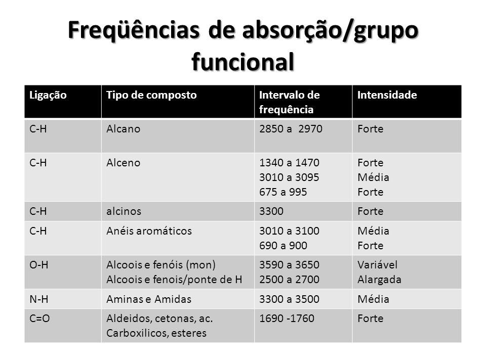 Freqüências de absorção/grupo funcional