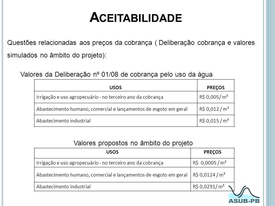 Aceitabilidade Questões relacionadas aos preços da cobrança ( Deliberação cobrança e valores simulados no âmbito do projeto):