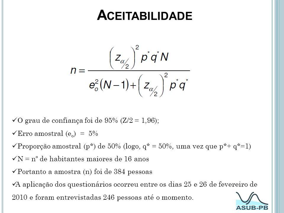 Aceitabilidade O grau de confiança foi de 95% (Z/2 = 1,96);