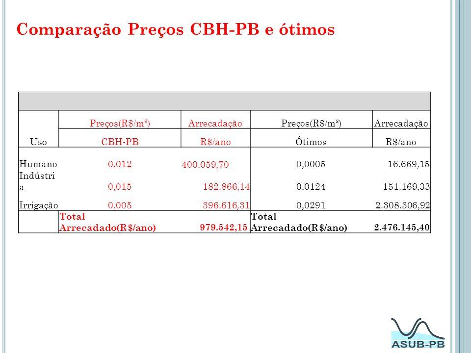 Comparação Preços CBH-PB e ótimos