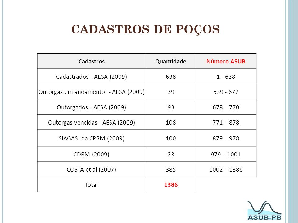 CADASTROS DE POÇOS Cadastros Quantidade Número ASUB