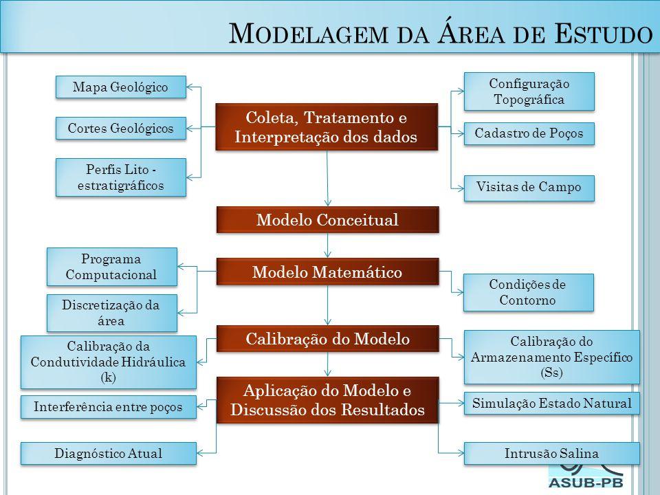 Modelagem da Área de Estudo