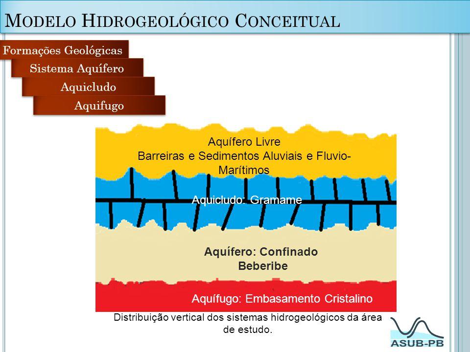 Modelo Hidrogeológico Conceitual