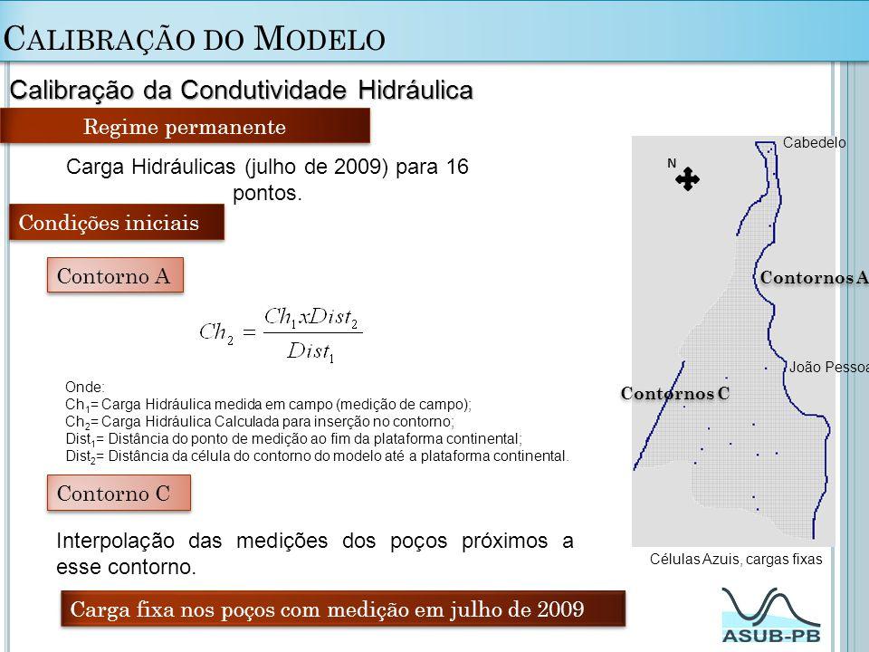 Calibração do Modelo Calibração da Condutividade Hidráulica