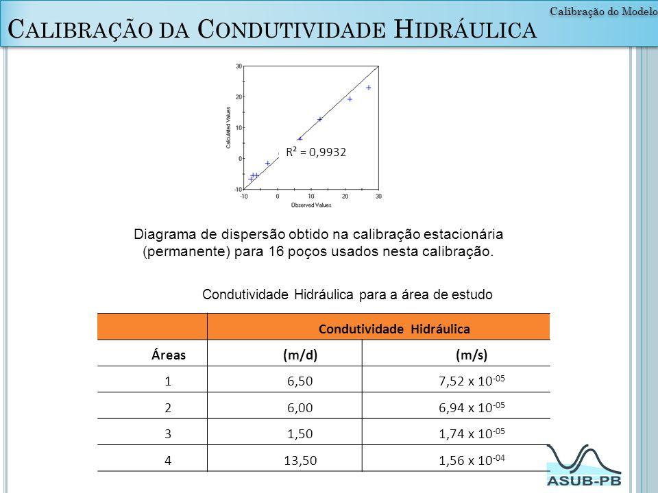 Calibração da Condutividade Hidráulica