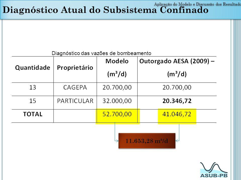 Diagnóstico Atual do Subsistema Confinado