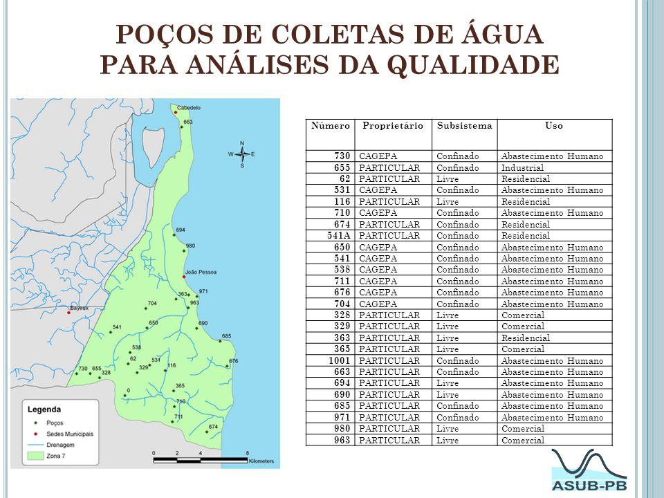 POÇOS DE COLETAS DE ÁGUA PARA ANÁLISES DA QUALIDADE