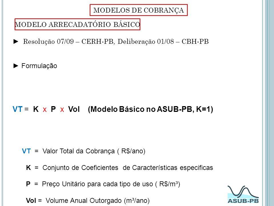 MODELO ARRECADATÓRIO BÁSICO