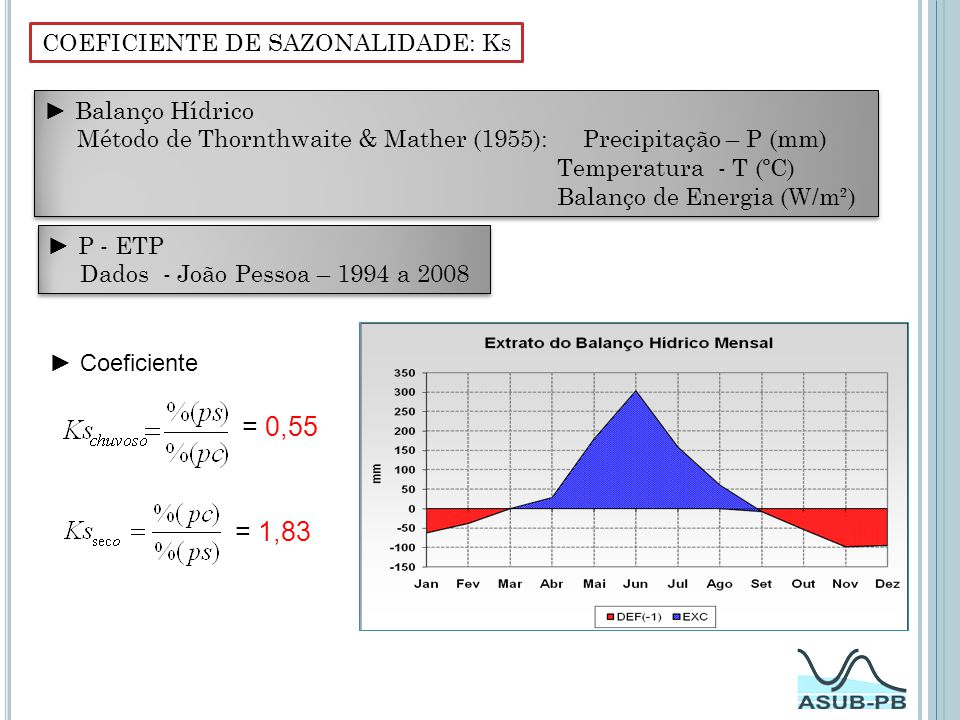 COEFICIENTE DE SAZONALIDADE: KS