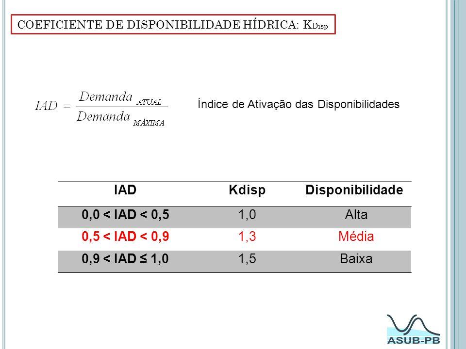 COEFICIENTE DE DISPONIBILIDADE HÍDRICA: KDisp