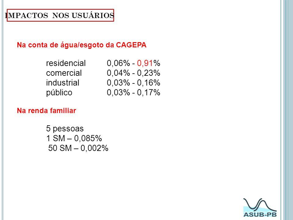 residencial 0,06% - 0,91% comercial 0,04% - 0,23%