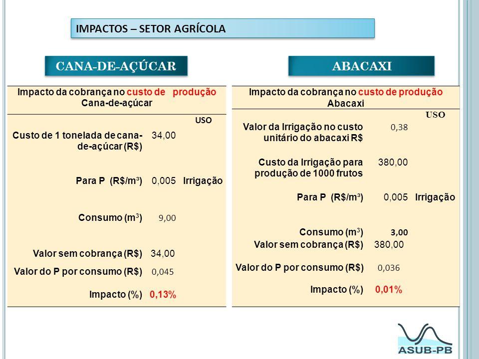 IMPACTOS – SETOR AGRÍCOLA