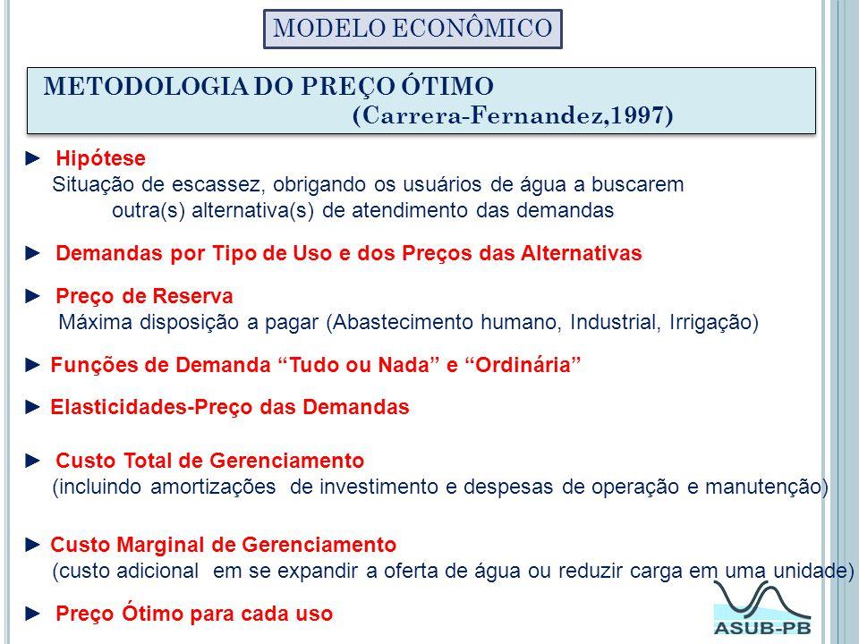 METODOLOGIA DO PREÇO ÓTIMO (Carrera-Fernandez,1997)