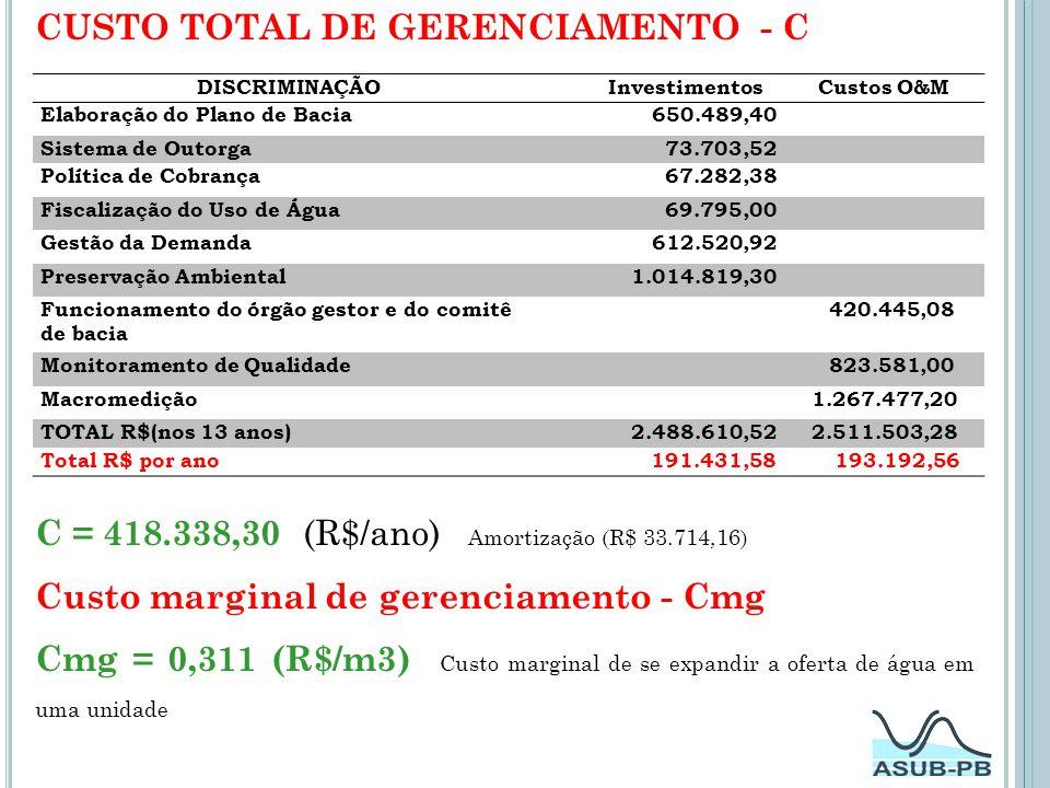 CUSTO TOTAL DE GERENCIAMENTO - C