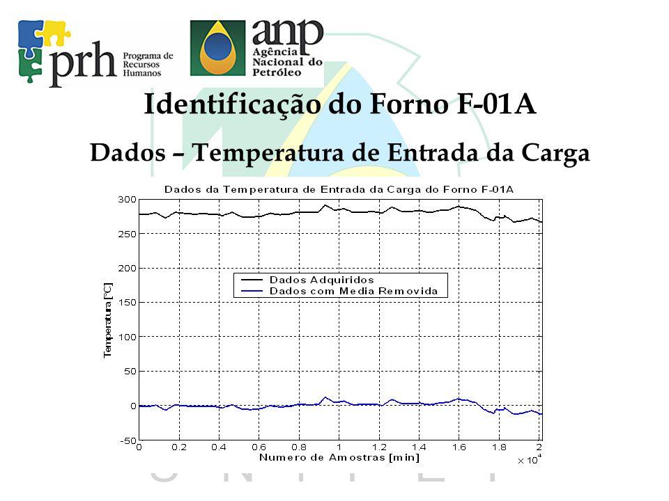 Identificação do Forno F-01A Dados – Temperatura de Entrada da Carga