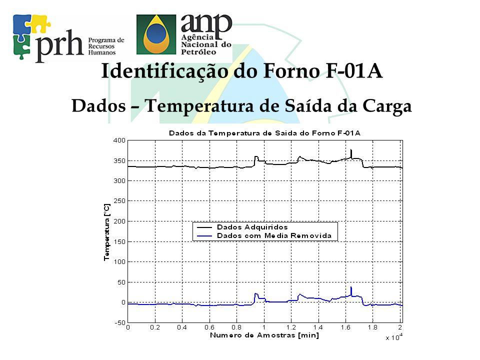 Identificação do Forno F-01A Dados – Temperatura de Saída da Carga