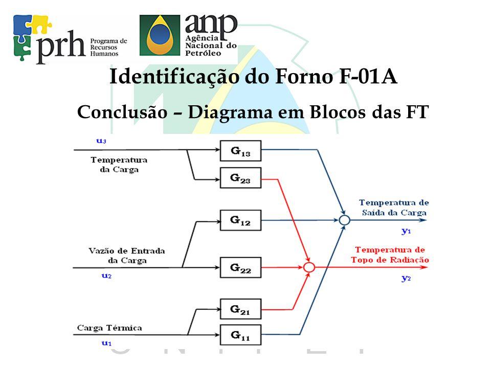 Identificação do Forno F-01A Conclusão – Diagrama em Blocos das FT