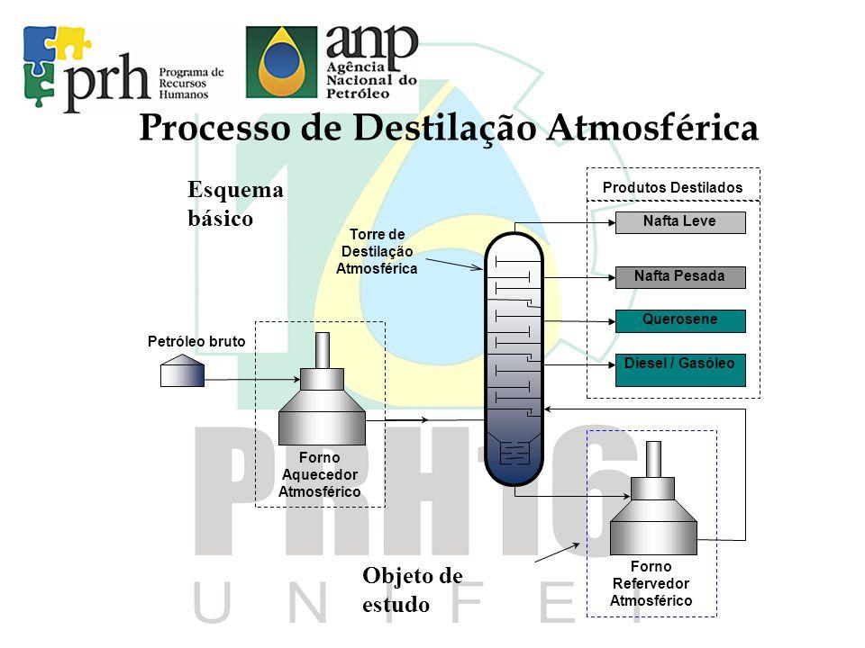 Processo de Destilação Atmosférica
