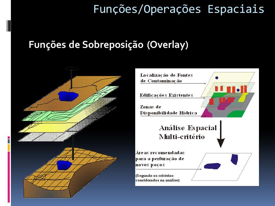 Funções/Operações Espaciais