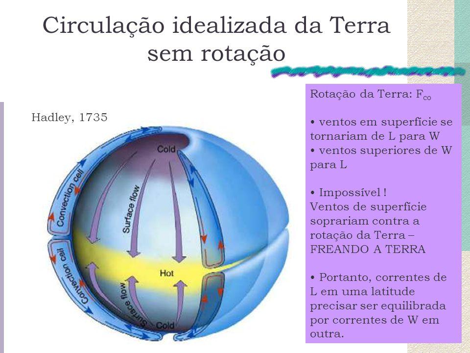Circulação idealizada da Terra sem rotação